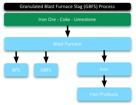 GBFS Manufacture Diagram