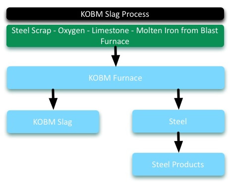 KOBM Slag Manufacture Diagram